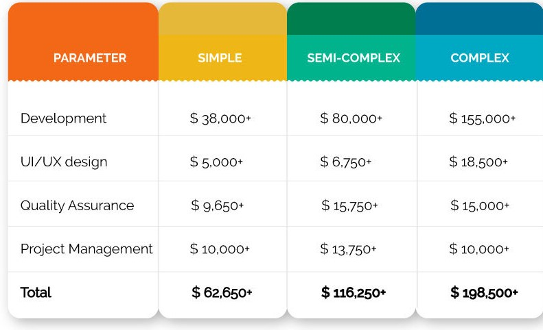 Mobile App Cost Breakdown