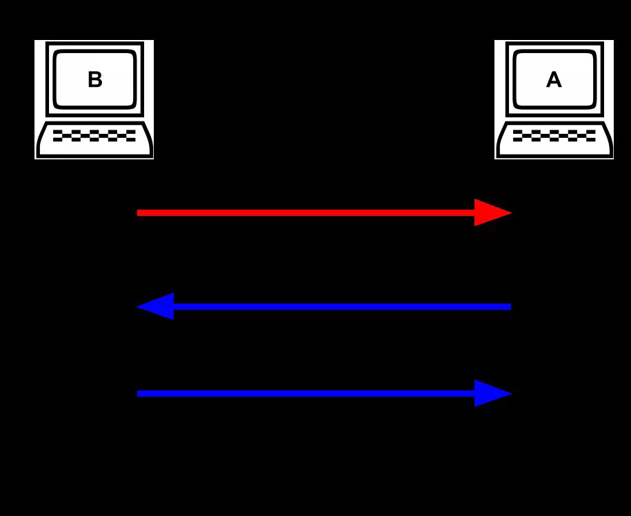 WebSockets With Nodejs