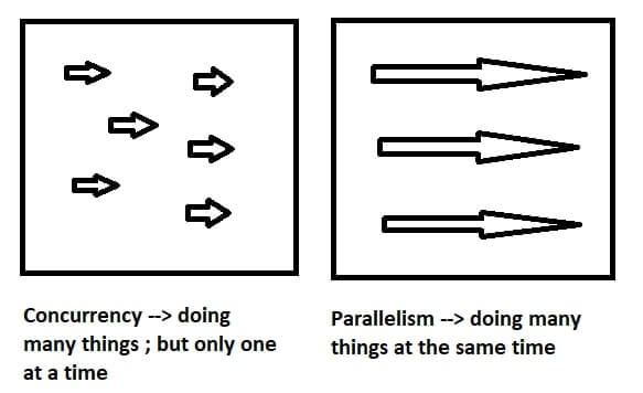 Concurrency vs Parallelism