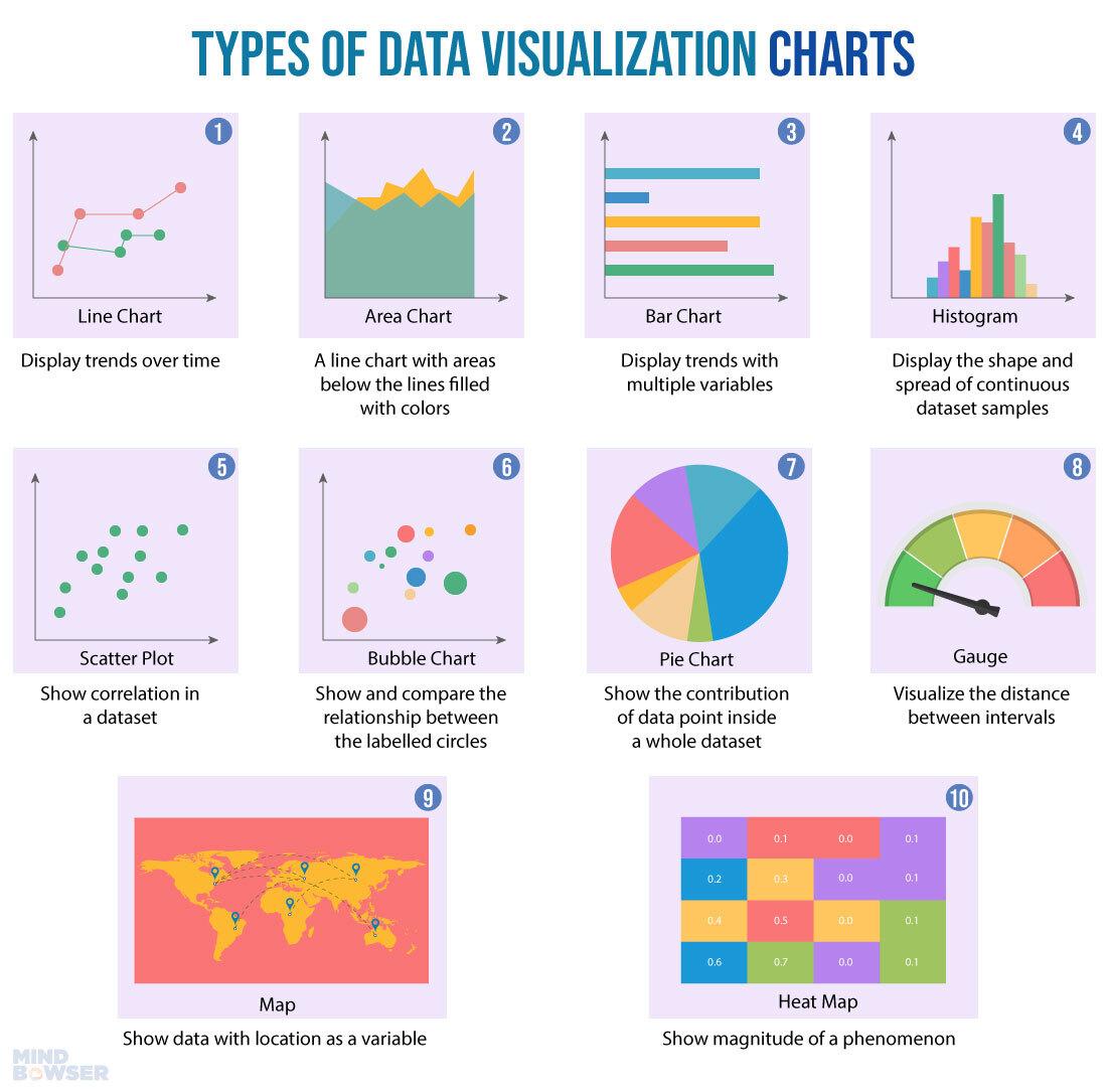 Types-of-data-visualization-charts