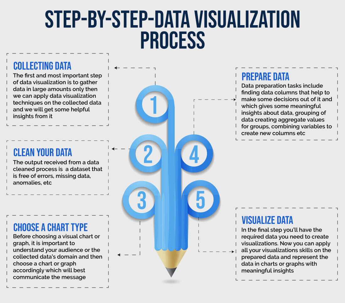 Step-by-step-data-Visualization-process