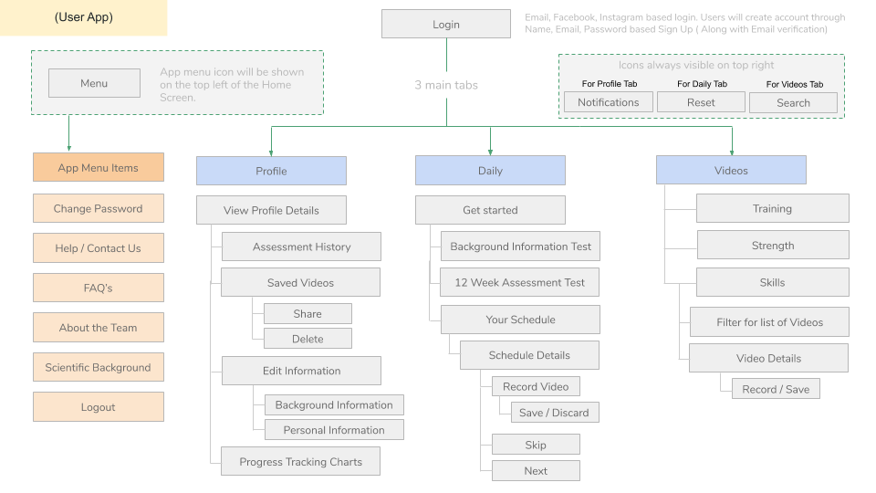 Furo Information Architecture