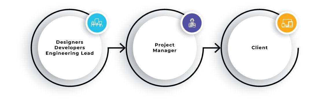 Delivery Teams Process