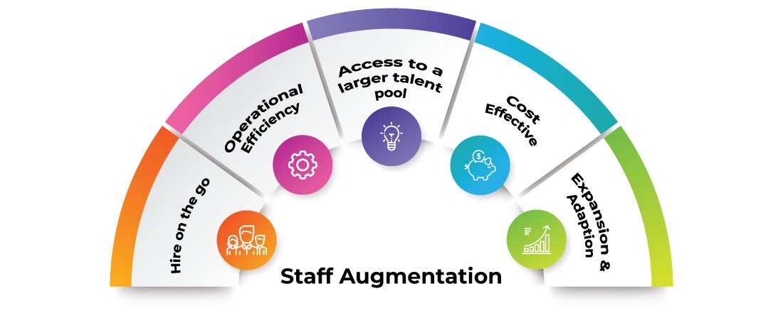 Staff Augmentation Features