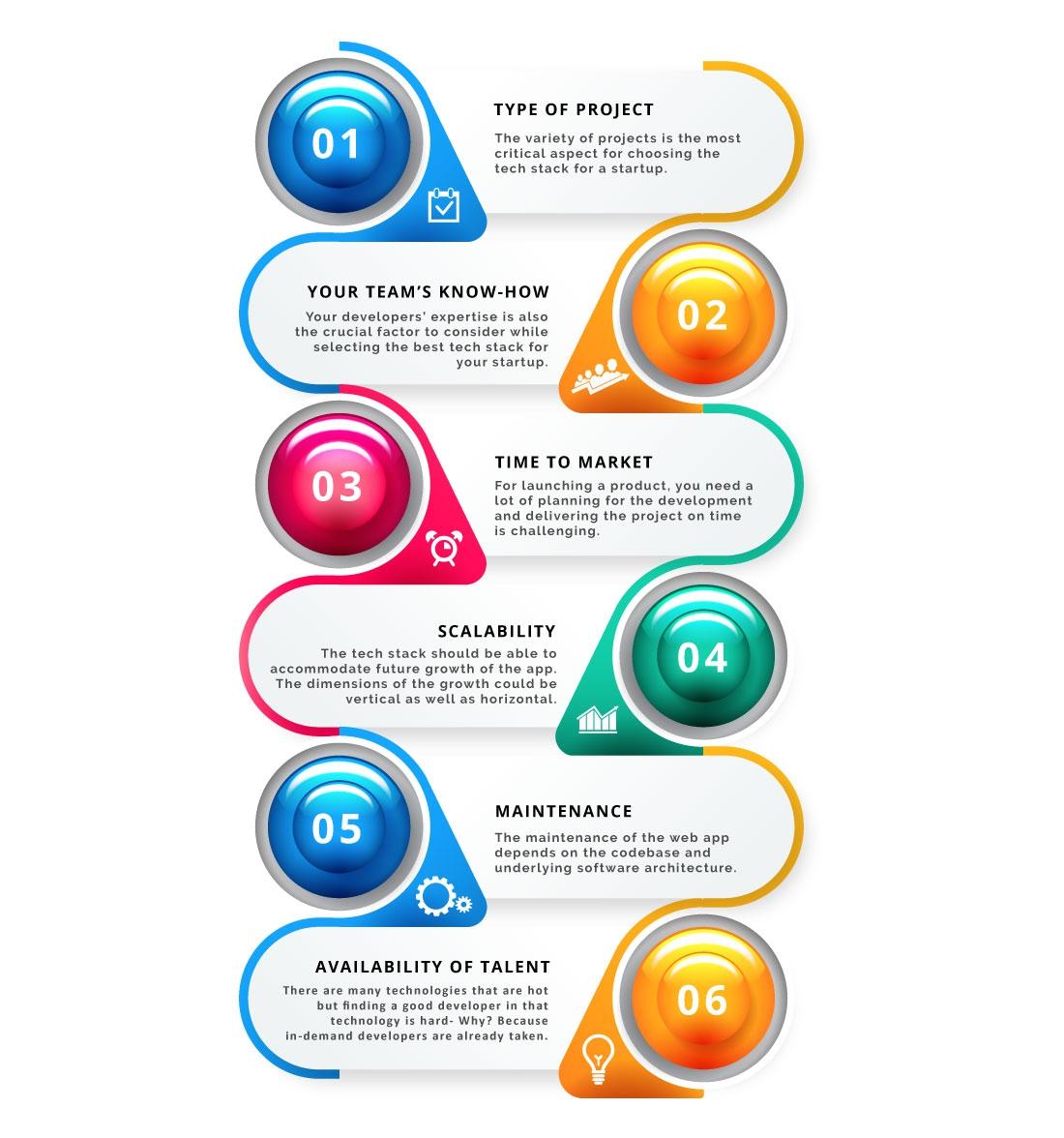 Factors to Choose Best Tech Stacks