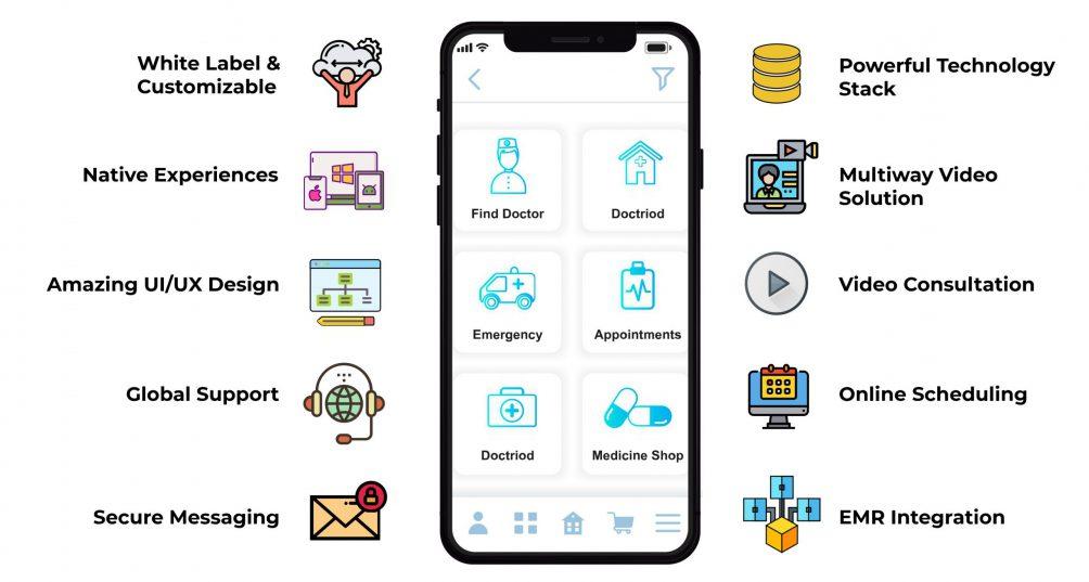 benefits of telemedicine app development