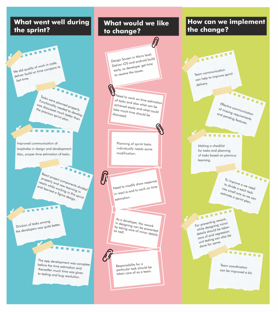 questions to ask post design sprint