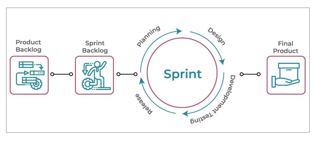 Agile Development Cycle